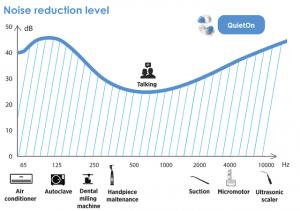 Noise reduction level graph.